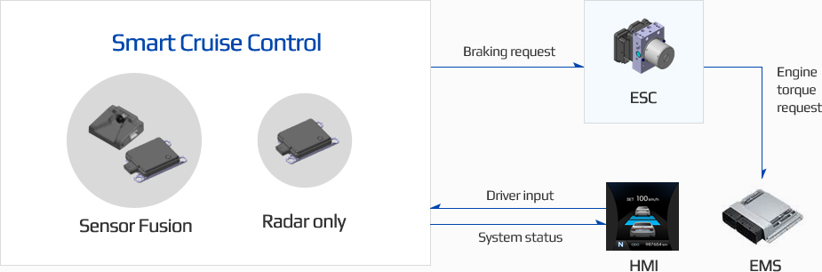 Smart Cruise Control Sensor Fusion,Radar only 에서 Braking request ESC 에게 보내고 ESC에서 EMS로 Engine torque request 보냅니다. HMI는 Smart Cruise Control으로 Driver input 보내고 Smart Cruise Control으로 부터 System status 받습니다.