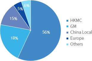 HKMC 54%, GM 21%, China Local 12%, Europe 5%, Other 8%