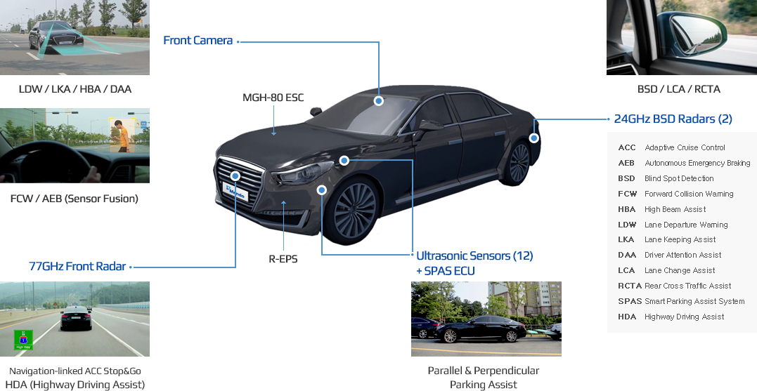 Front Camera:LDW / LKA / HBA / DAA ,FCW / AEB (Sensor Fusion) 77GHz Front Radar:Navigation-linked ACC Stop&Go HDA (Highway Driving Assist),MGH-80 ESC , R-EPS,Ultrasonic Sensors (12) + SPAS ECU : Parallel & Perpendicular Parking Assist, BSD / LCA / RCTA, 24GHz BSD Radars (2): ACC-Adaptive Cruise Control ,AEB-Autonomous Emergency Braking, BSD-Blind Spot Detection,FCW-Forward Collision Warning, HBA-High Beam Assist, LDW-Lane Departure Warning,LKA-Lane Keeping Assist,DAA-Driver Attention Assist,LCA-Lane Change Assist,RCTA-Rear Cross Traffic Assist,SPAS-Smart Parking Assist System,HDA-Highway Driving Assist