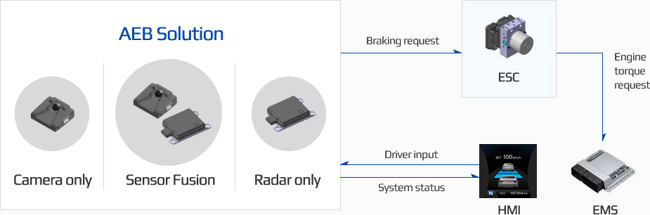 AEB Solution Camera only senspr Fusion Radar only 에서 Braking request Esc 에게 보내고 ESC에서 EMS로 Engine torque request 보냅니다. HMI는 AEB Solution으로 Driver input 보내고 AEB Solution으로 부터 System status 받습니다.